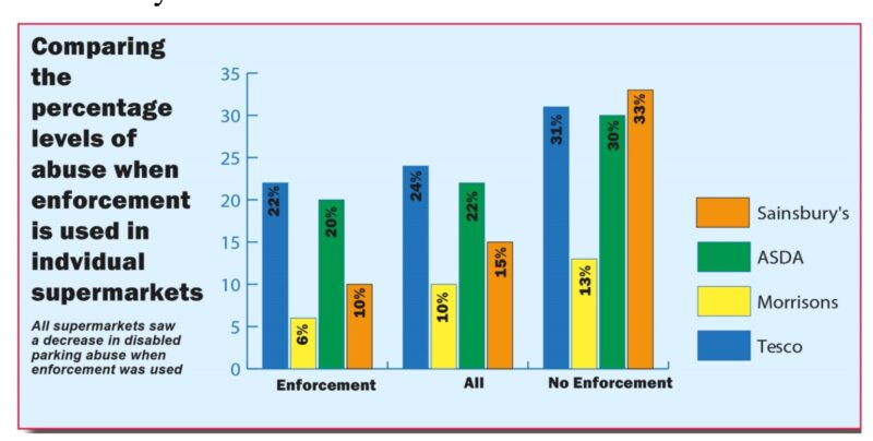 Bar chart comparing the percentage levels of abuse when enforcement is used in individual supermarkets