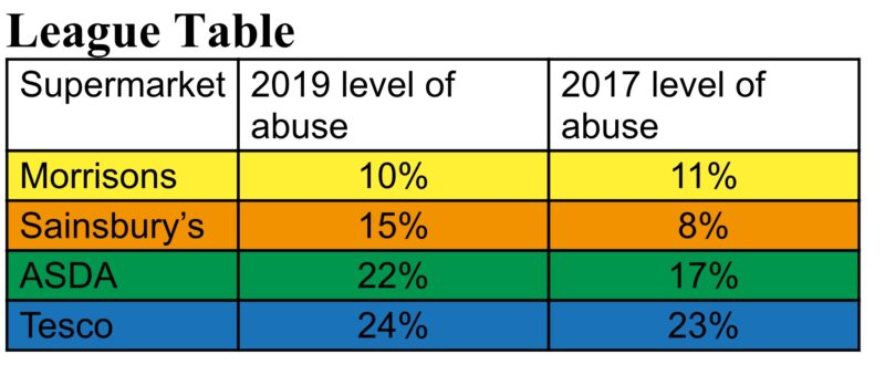 League Table - Column 1 Supermarket Morrisons Sainsbury's Asda Tesco Column 2 2019 level of abuse 10% 15% 22% 24% Column 3 2017 level of abuse 11% 8% 17% 23%