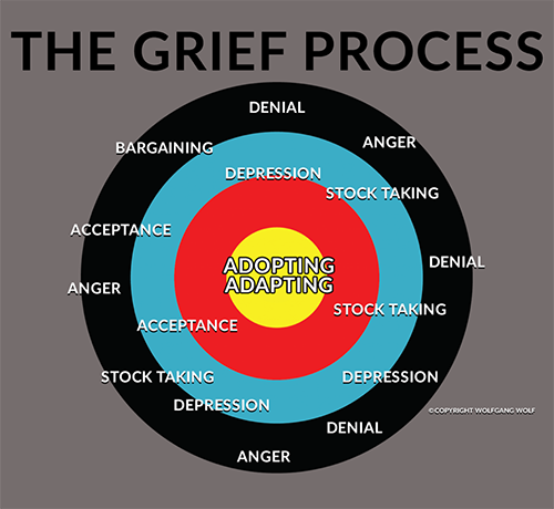 An illustration of what is involved in the grief process with four circles showing different emotions in each