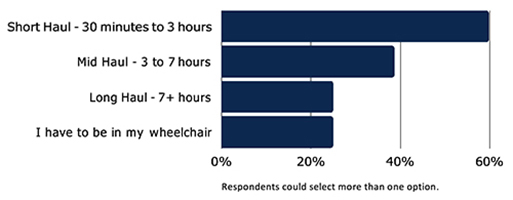 How long a flight can you manage without needing to be in your wheelchair - chart