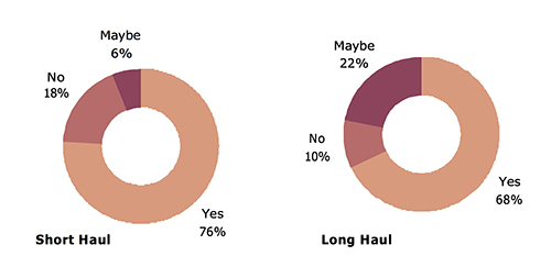 Wheelchair customers remaining in their wheelchair for short and long haul flights - chart copy