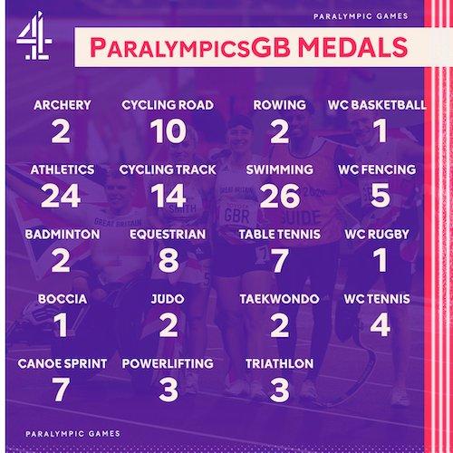 Team GB medal tally Tokyo 2020